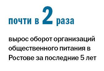 Рейтинг ресторанов в Ростове-на-Дону 5