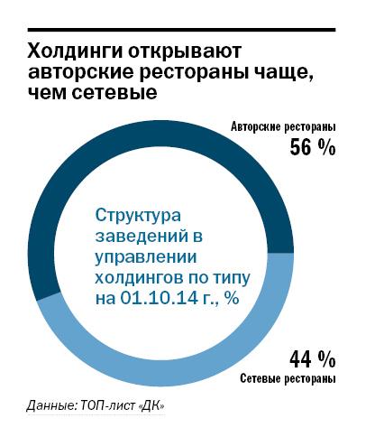 Рейтинг ресторанов в Казани 3
