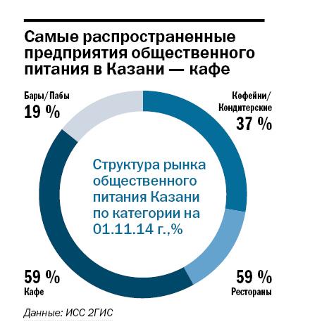 Рейтинг ресторанов в Казани 5