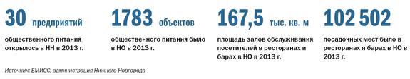 Рейтинг ресторанов в Нижнем Новгороде 1