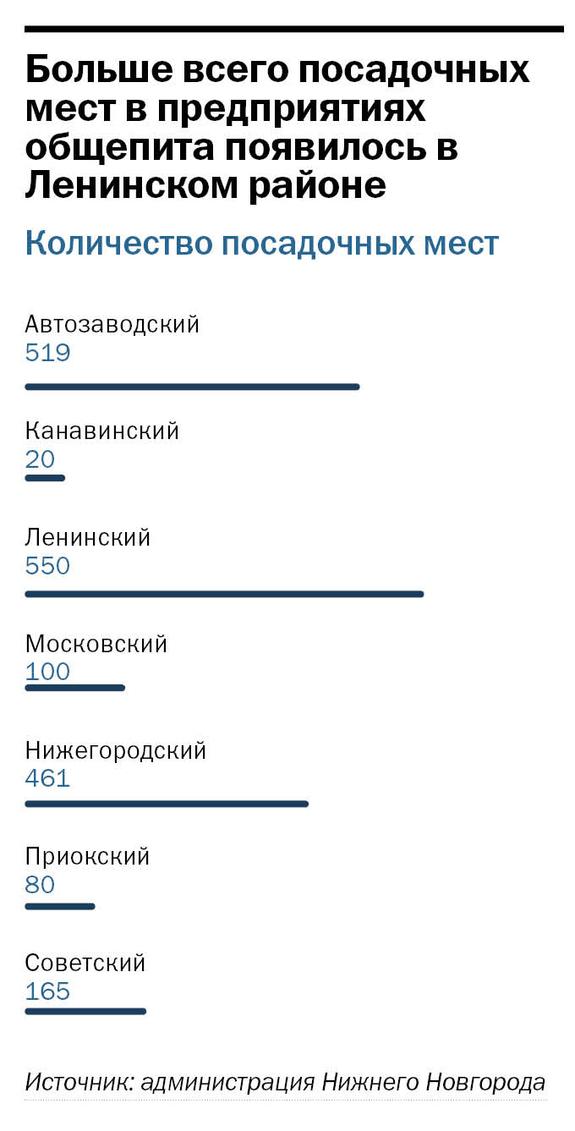 Рейтинг ресторанов в Нижнем Новгороде 2