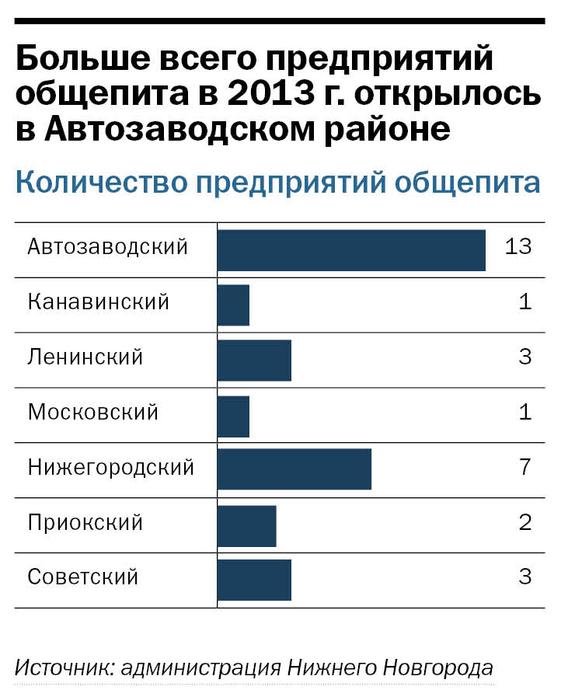 Рейтинг ресторанов в Нижнем Новгороде 3