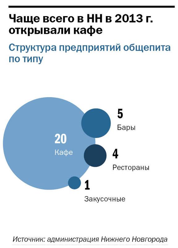 Рейтинг ресторанов в Нижнем Новгороде 4