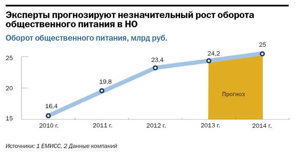 Рейтинг ресторанов в Нижнем Новгороде 6