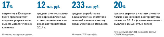 Рейтинг стоматологических клиник в Екатеринбурге 2