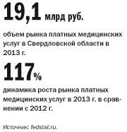 Рейтинг стоматологических клиник в Екатеринбурге 1