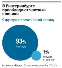 Рейтинг стоматологических клиник в Екатеринбурге 3