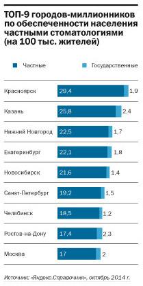 Рейтинг стоматологических клиник в Екатеринбурге 4