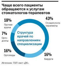 Рейтинг стоматологических клиник в Екатеринбурге 5