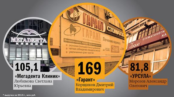 Рейтинг стоматологических клиник в Екатеринбурге 6