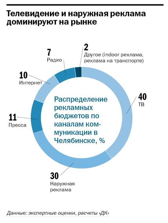 Рейтинг рекламных агентств  16