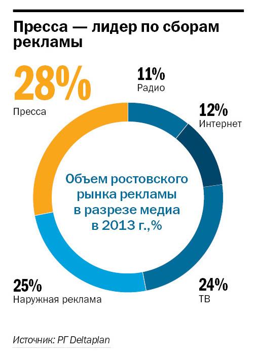Рекламные агентства Ростова-на-Дону готовятся к трудностям 1