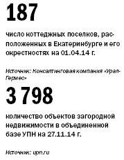Рейтинг агентств недвижимости Екатеринбурга 2014 1