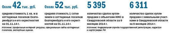 Рейтинг агентств недвижимости Екатеринбурга 2014 2