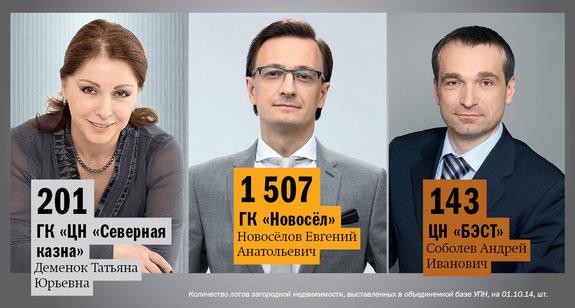 Рейтинг агентств недвижимости Екатеринбурга 2014 4