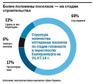 Рейтинг агентств недвижимости Екатеринбурга 2014 3