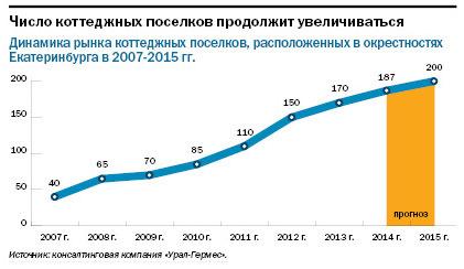 Рейтинг агентств недвижимости Екатеринбурга 2014 7