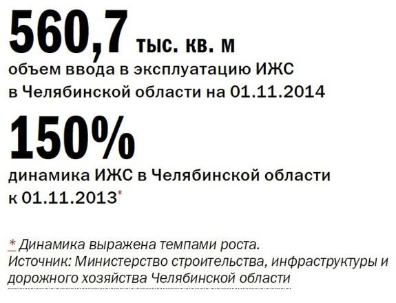 Рейтинг коттеджных поселков Челябинска  25