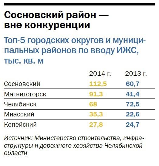 Рейтинг коттеджных поселков Челябинска  33