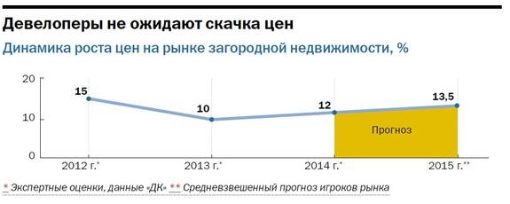 Рейтинг коттеджных поселков Челябинска  38