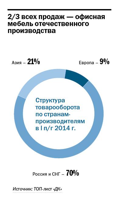 Рейтинг мебельных компаний Красноярска 1