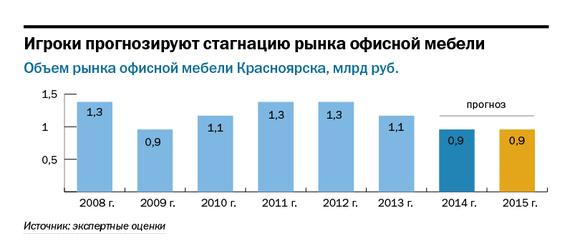 Рейтинг мебельных компаний Красноярска 5