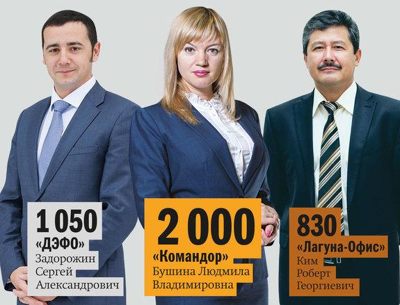 Рейтинг мебельных компаний Красноярска 2