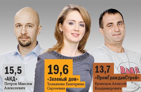 Рейтинг застройщиков недвижимости в Новосибирске 27