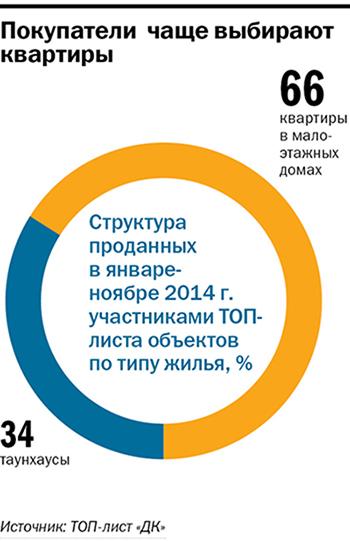 Рейтинг застройщиков недвижимости в Новосибирске 26