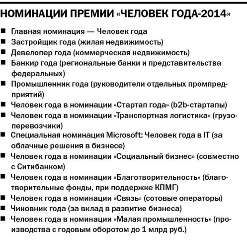«Человек года — 2014»: кто в финале 1
