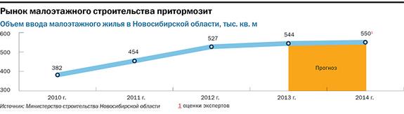 Рейтинг застройщиков недвижимости в Новосибирске 30
