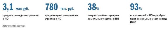 Рейтинг агентств недвижимости Н. Новгорода 5