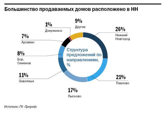 Рейтинг агентств недвижимости Н. Новгорода 7