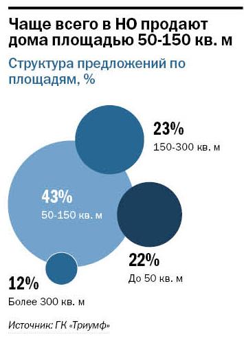 Рейтинг агентств недвижимости Н. Новгорода 9
