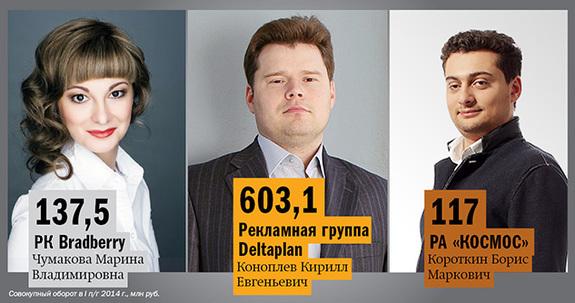 Рейтинг рекламных агентств Екатеринбурга 2014 5