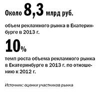 Рейтинг рекламных агентств Екатеринбурга 2014 1