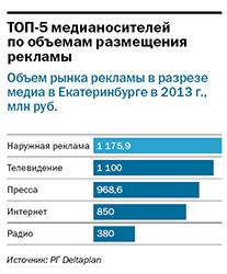 Рейтинг рекламных агентств Екатеринбурга 2014 3