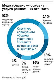 Рейтинг рекламных агентств Екатеринбурга 2014 4