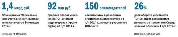 Рейтинг рекламных агентств Екатеринбурга 2014 2