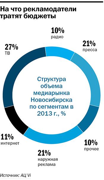 Рейтинг рекламных агентств в Новосибирске 2