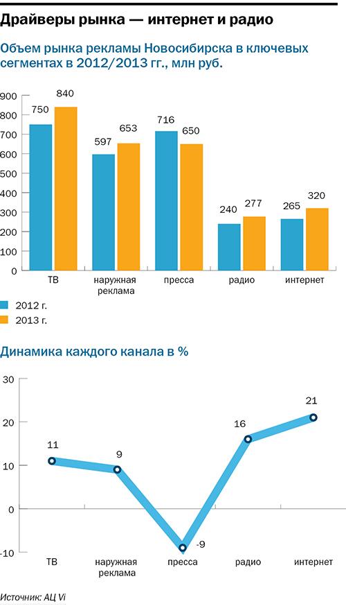Рейтинг рекламных агентств в Новосибирске 1