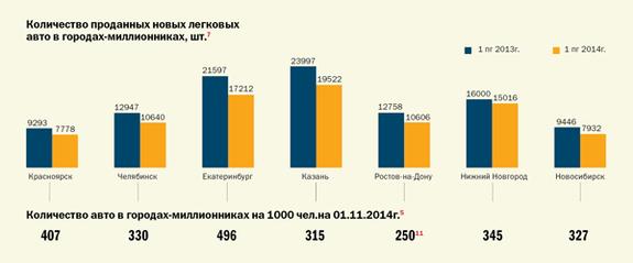 Транспорт в регионах России 2014 2