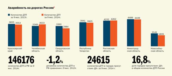 Транспорт в регионах России 2014 1