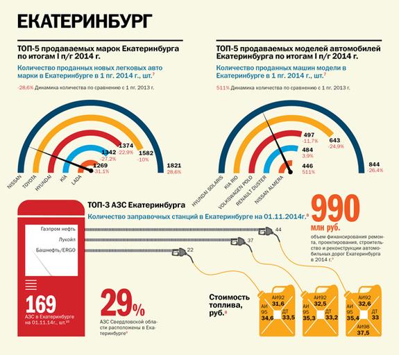 Транспорт в регионах России 2014 3