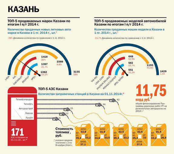Транспорт в регионах России 2014 4