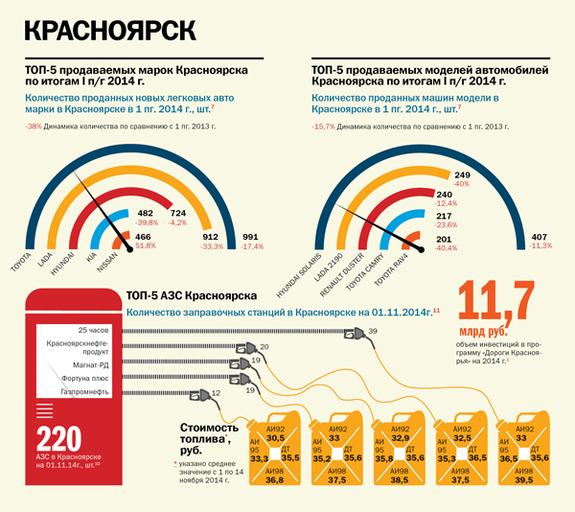 Транспорт в регионах России 2014 5
