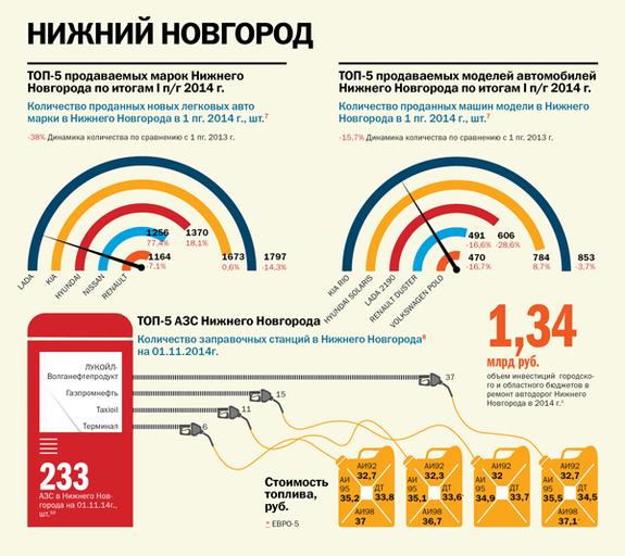 Транспорт в регионах России 2014 6