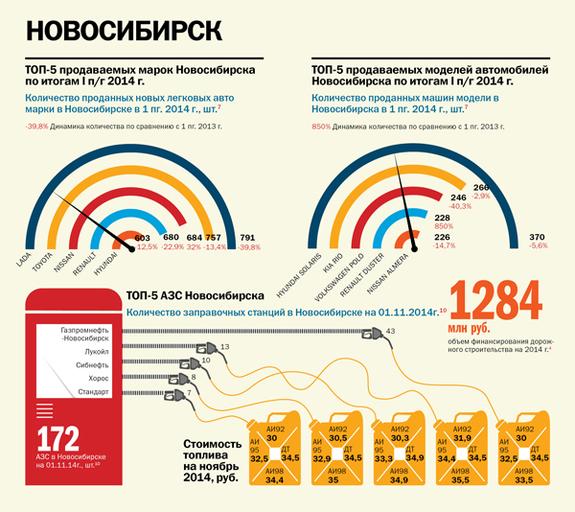 Транспорт в регионах России 2014 7
