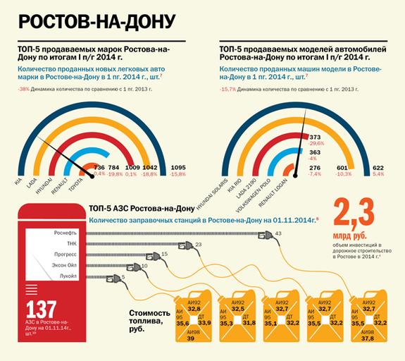 Транспорт в регионах России 2014 8