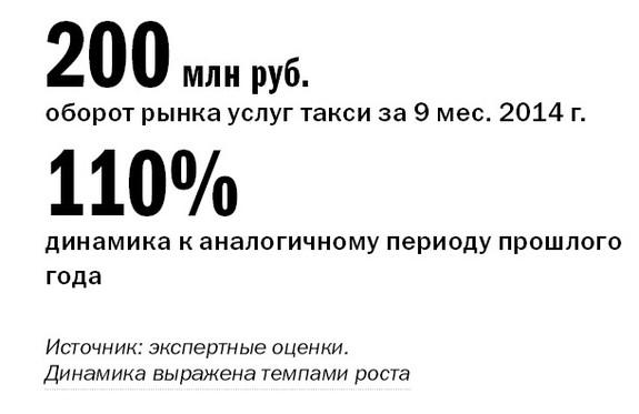 Рейтинг таксомоторных компаний 1